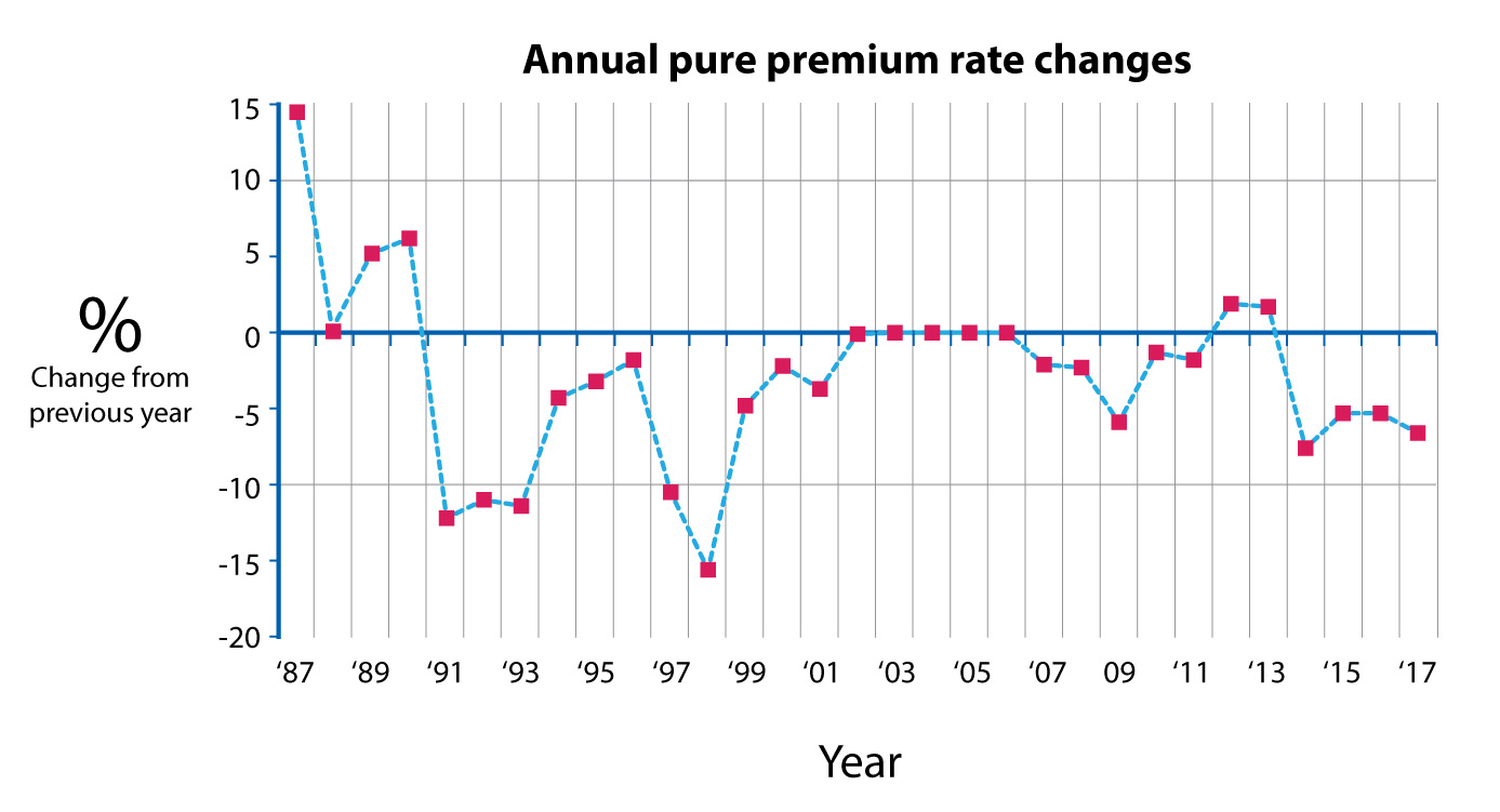 graph of annual pure premium rate changes